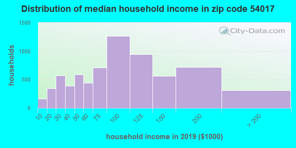 Zip code 54017 household income distribution in 2009