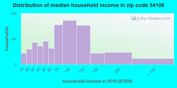Zip code 54106 household income distribution in 2009