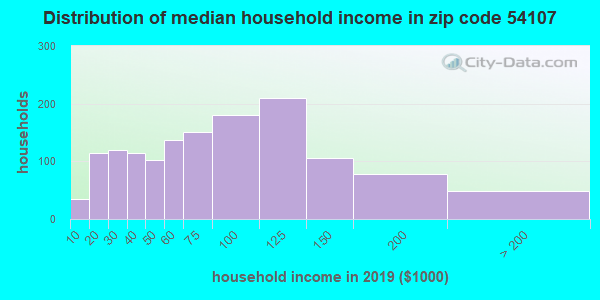 Zip code 54107 household income distribution in 2009