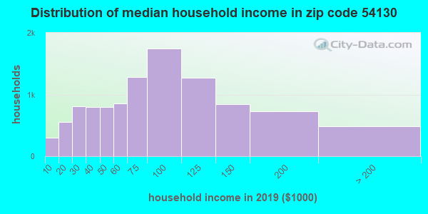 Zip code 54130 household income distribution in 2009