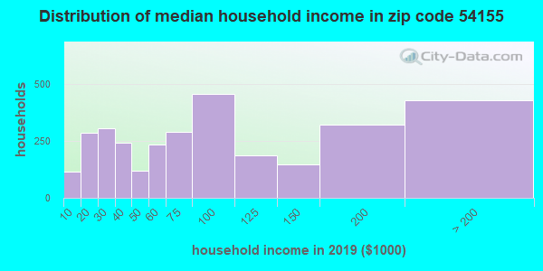 Zip code 54155 household income distribution in 2009