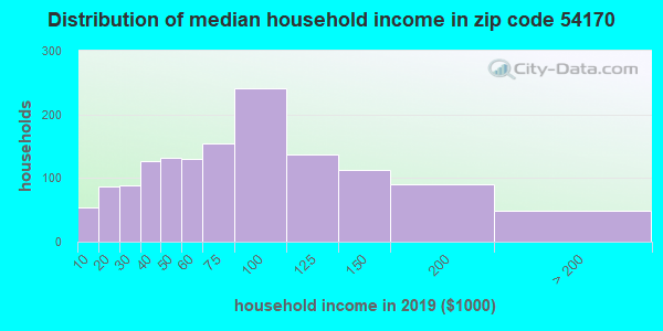 Zip code 54170 household income distribution in 2009