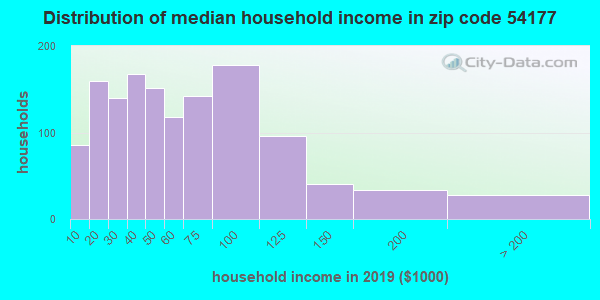 Zip code 54177 household income distribution in 2009