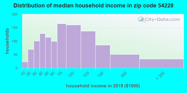 Zip code 54228 household income distribution in 2009