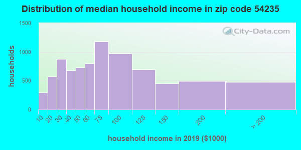 Zip code 54235 household income distribution in 2013