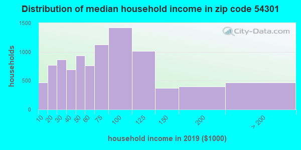 Zip code 54301 household income distribution in 2009