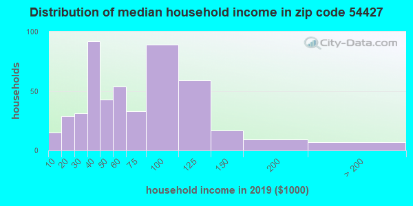 Zip code 54427 household income distribution in 2009