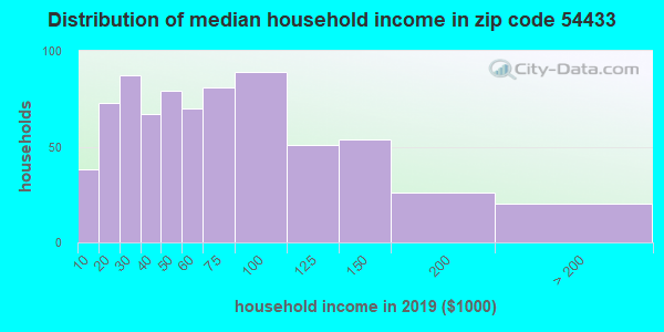 Zip code 54433 household income distribution in 2009