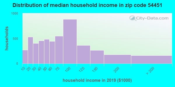 Zip code 54451 household income distribution in 2009