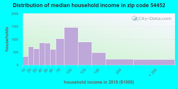 Zip code 54452 household income distribution in 2009