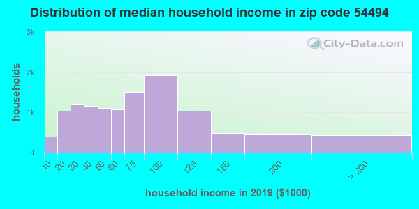 Zip code 54494 household income distribution in 2009