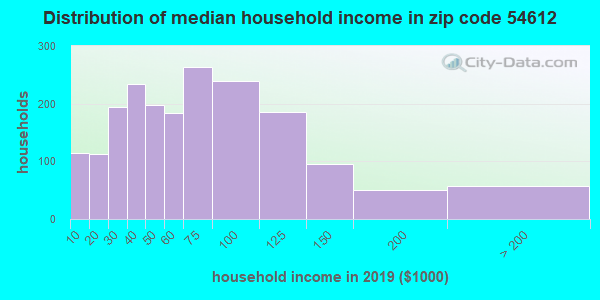 Zip code 54612 household income distribution in 2009