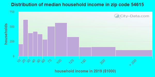 Zip code 54615 household income distribution in 2009