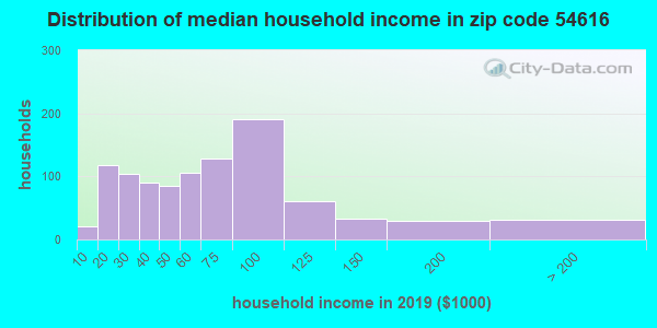 Zip code 54616 household income distribution in 2009