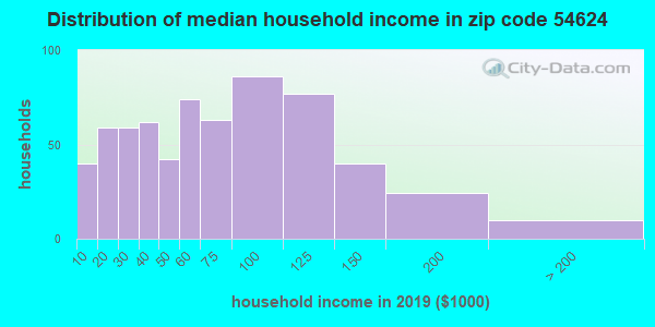Zip code 54624 household income distribution in 2009