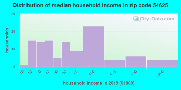 Zip code 54625 household income distribution in 2009