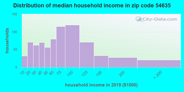 Zip code 54635 household income distribution in 2009