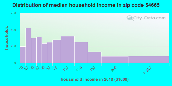 Zip code 54665 household income distribution in 2009