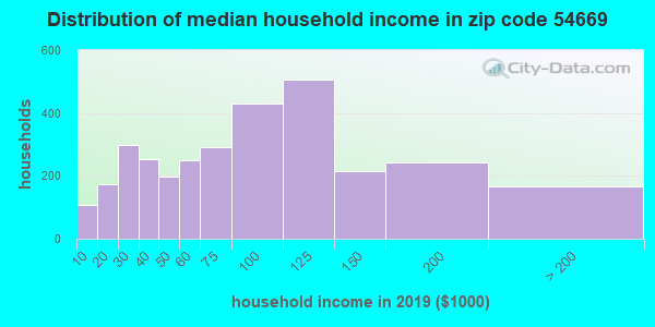 Zip code 54669 household income distribution in 2009