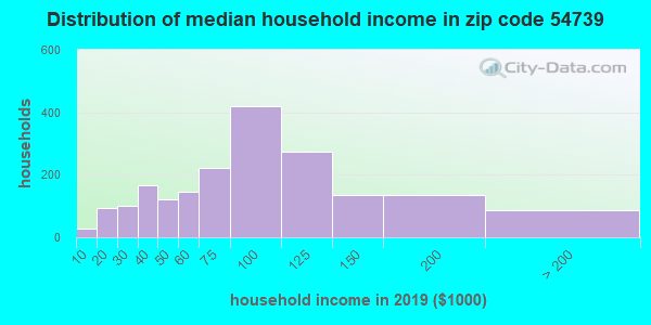 Zip code 54739 household income distribution in 2009