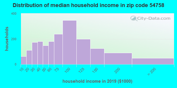 Zip code 54758 household income distribution in 2009