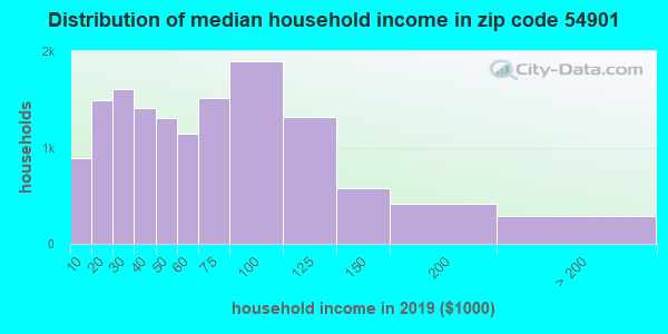 Zip code 54901 household income distribution in 2009