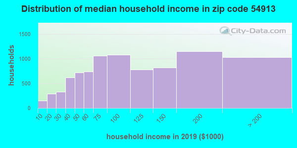 Zip code 54913 household income distribution in 2009