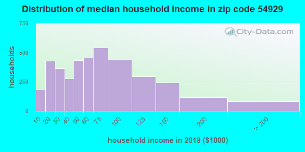 Zip code 54929 household income distribution in 2009