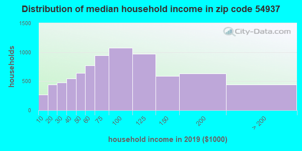 Zip code 54937 household income distribution in 2009