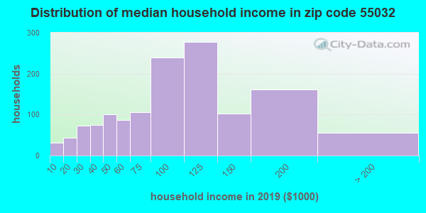 Zip code 55032 household income distribution in 2009