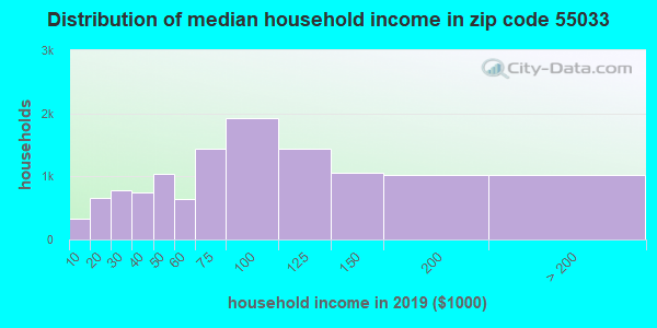Zip code 55033 household income distribution in 2009