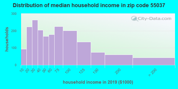 Zip code 55037 household income distribution in 2009