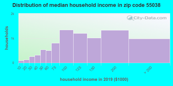 Zip code 55038 household income distribution in 2009