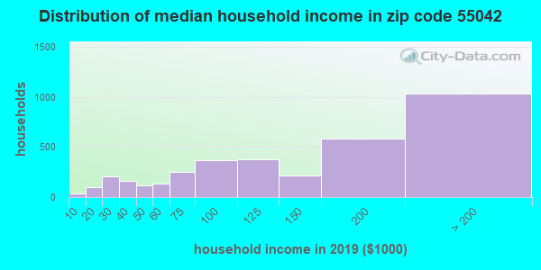 Zip code 55042 household income distribution in 2009