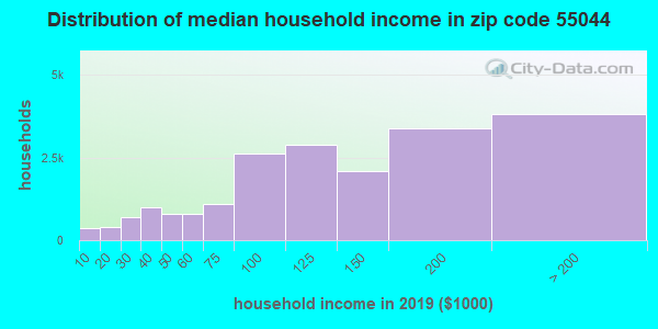 Zip code 55044 household income distribution in 2009