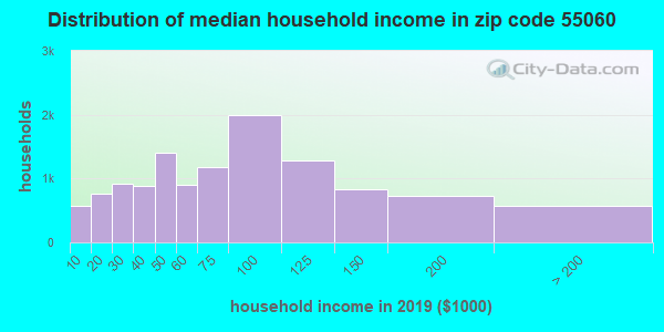 Zip code 55060 household income distribution in 2009
