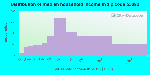 Zip code 55092 household income distribution in 2009