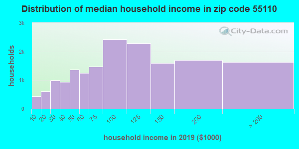 Zip code 55110 household income distribution in 2009