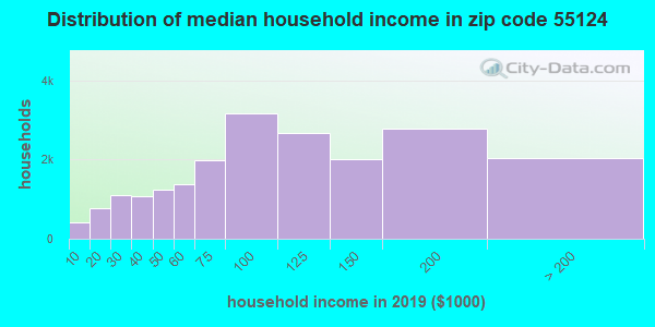 Zip code 55124 household income distribution in 2009