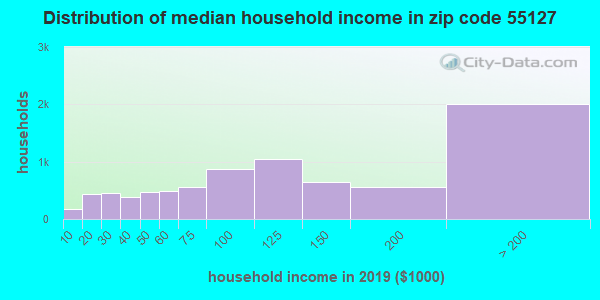 Zip code 55127 household income distribution in 2009