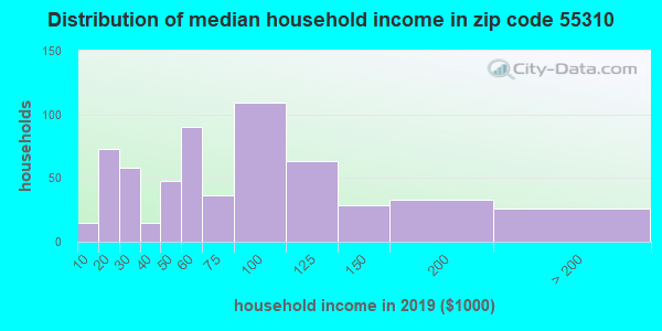 Zip code 55310 household income distribution in 2009