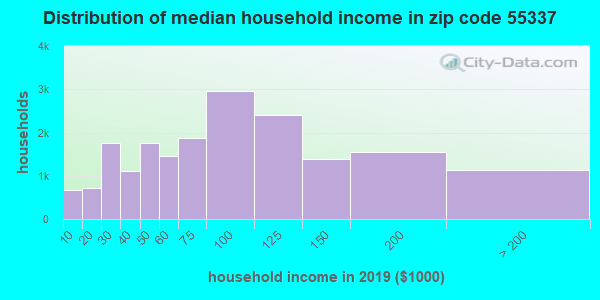 Zip code 55337 household income distribution in 2009