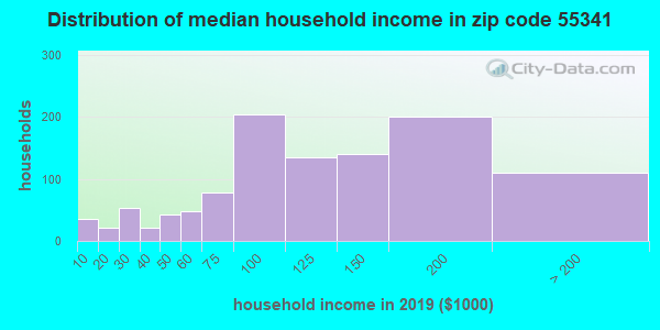 Zip code 55341 household income distribution in 2009