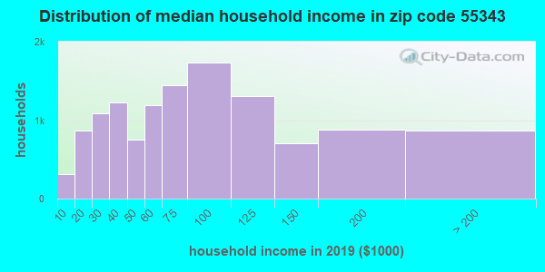 Zip code 55343 household income distribution in 2013