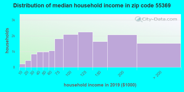 Zip code 55369 household income distribution in 2009