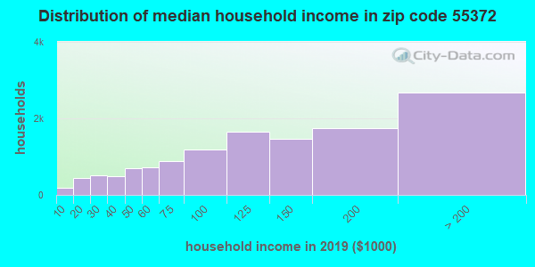 Zip code 55372 household income distribution in 2013