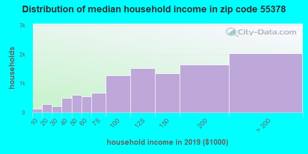 Zip code 55378 household income distribution in 2009