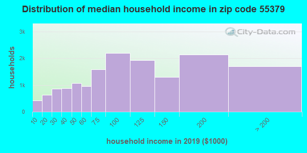 Zip code 55379 household income distribution in 2009