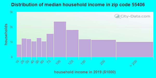 Zip code 55406 household income distribution in 2009