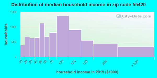 Zip code 55420 household income distribution in 2009